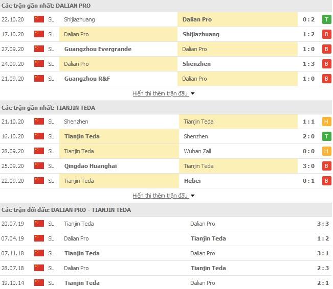 Thành tích đối đầu Dalian Pro FC vs Tianjin Teda