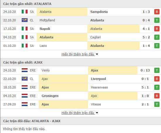 Thành tích đối đầu Atalanta vs Ajax