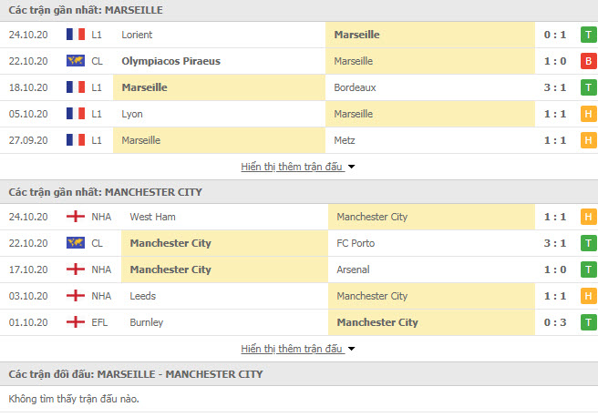 Thành tích đối đầu Marseille vs Man City