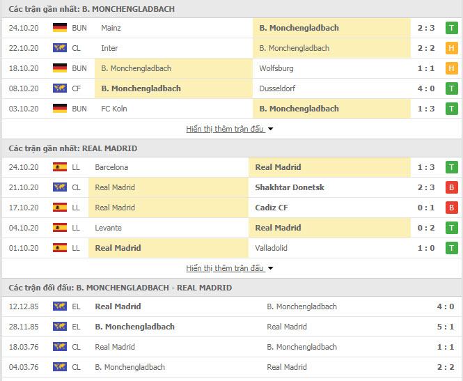 Thành tích đối đầu Monchengladbach vs Real Madrid