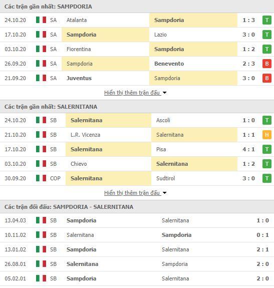 Thành tích đối đầu Sampdoria vs Salernitana