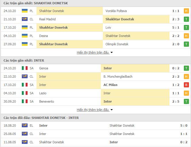 Thành tích đối đầu Shakhtar Donetsk vs Inter Milan