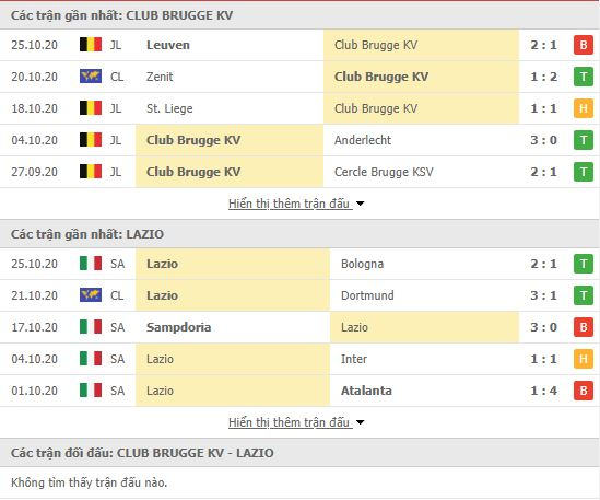 Thành tích đối đầu Club Brugge vs Lazio