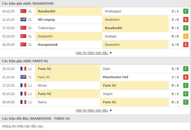 Thành tích đối đầu Istanbul Basaksehir vs PSG