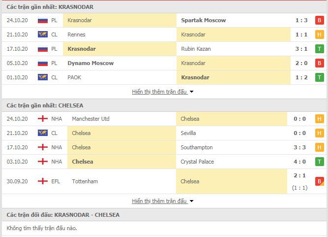 Thành tích đối đầu Krasnodar vs Chelsea