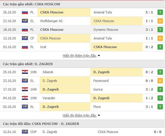 Thành tích đối đầu CSKA Moscow vs Dinamo Zagreb