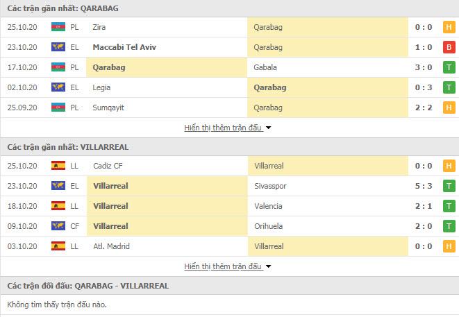 Thành tích đối đầu Qarabag vs Villarreal
