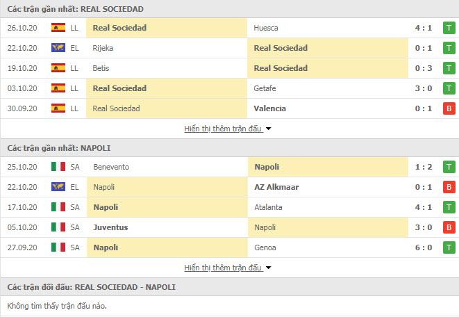 Thành tích đối đầu Real Sociedad vs Napoli