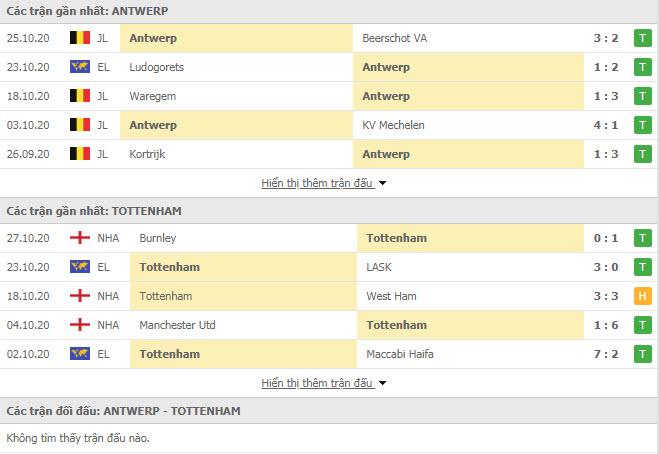 Thành tích đối đầu Royal Antwerp vs Tottenham