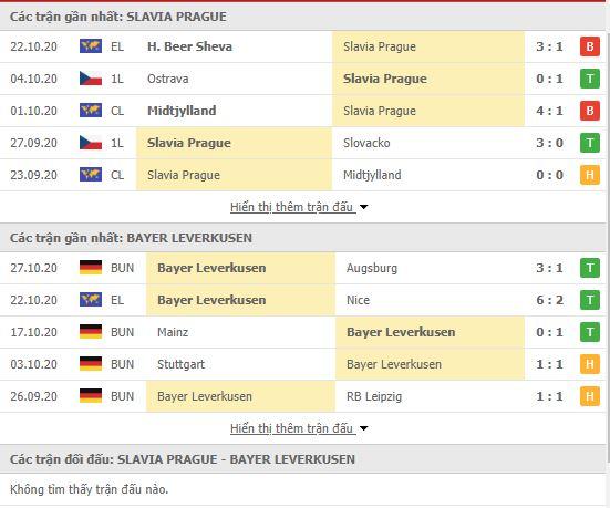 Thành tích đối đầu Slavia Praha vs Bayer Leverkusen