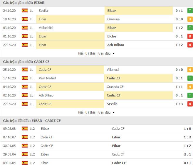 Thành tích đối đầu Eibar vs Cadiz