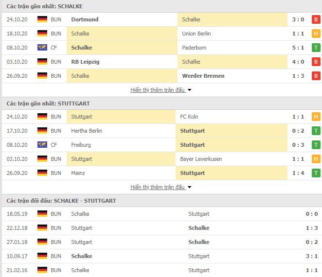 Thành tích đối đầu Schalke vs Stuttgart