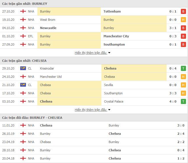 Thành tích đối đầu Burnley vs Chelsea