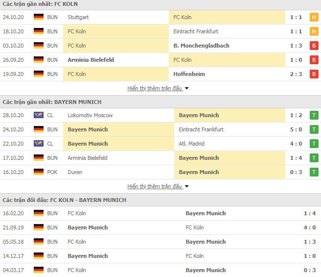 Thành tích đối đầu FC Koln vs Bayern Munich