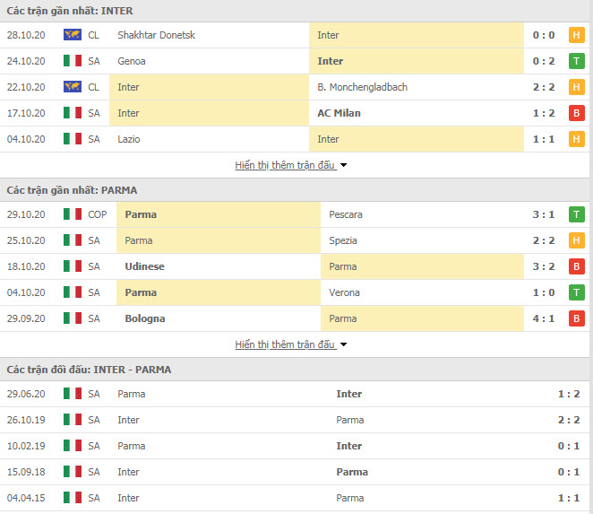 Thành tích đối đầu Inter Milan vs Parma