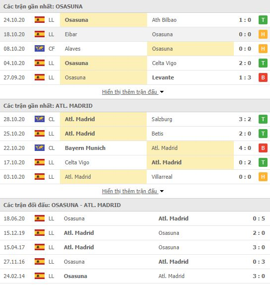 Thành tích đối đầu Osasuna vs Atletico Madrid