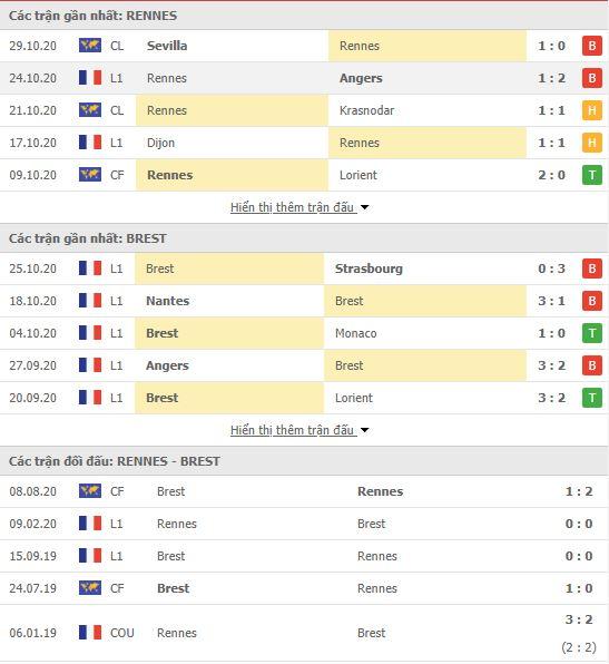 Thành tích đối đầu Rennes vs Brest