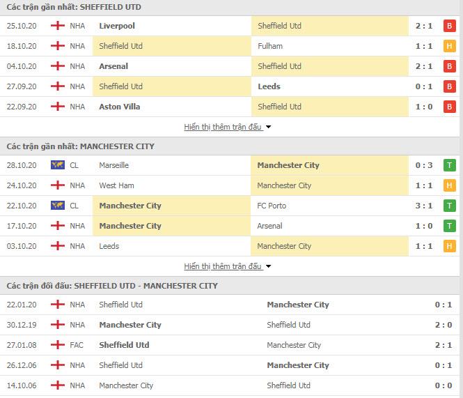 Thành tích đối đầu Sheffield United vs Man City