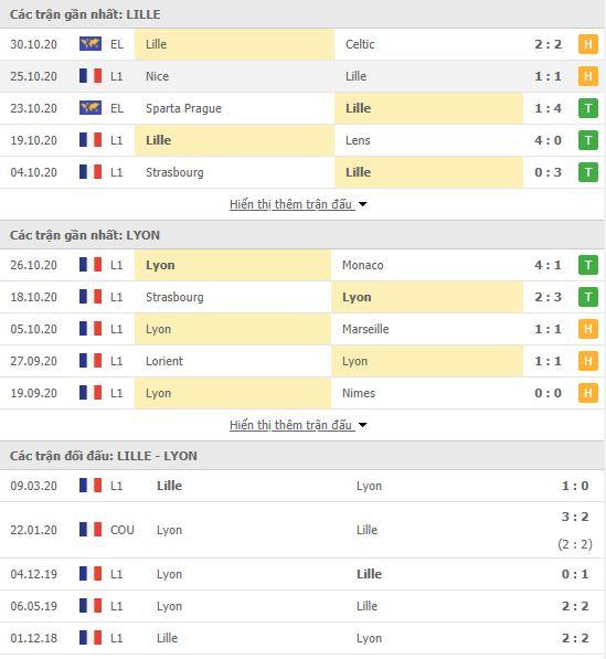 Thành tích đối đầu Lille vs Lyon
