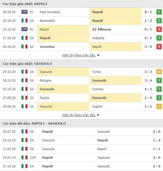 Thành tích đối đầu Napoli vs Sassuolo