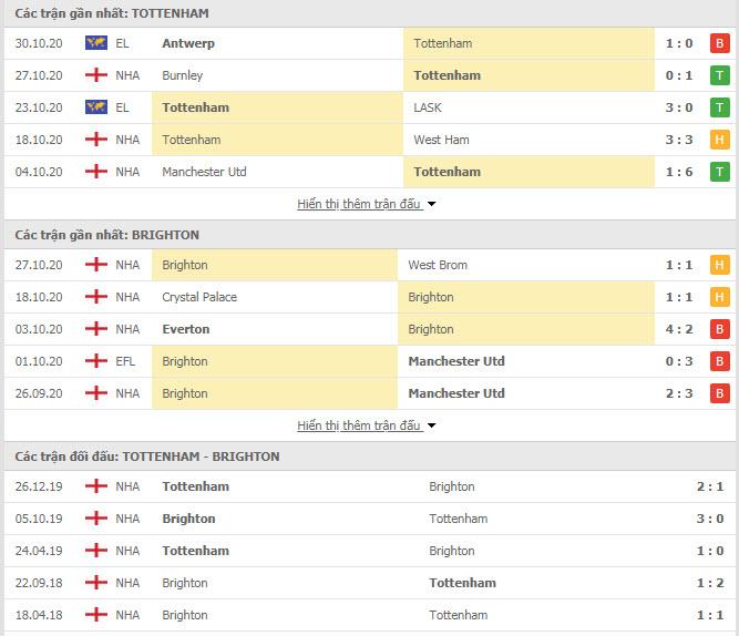 Thành tích đối đầu Tottenham vs Brighton