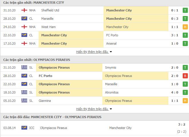 Thành tích đối đầu Man City vs Olympiakos