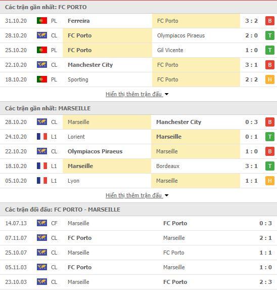 Thành tích đối đầu Porto vs Marseille