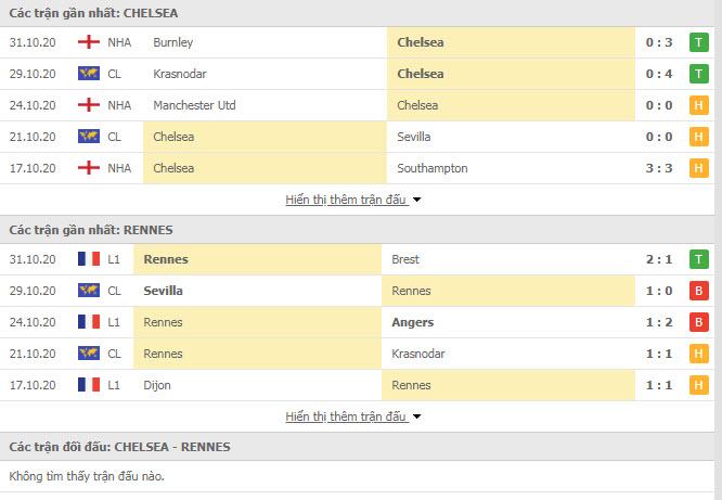 Thành tích đối đầu Chelsea vs Rennes
