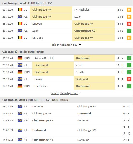 Thành tích đối đầu Club Brugge vs Dortmund