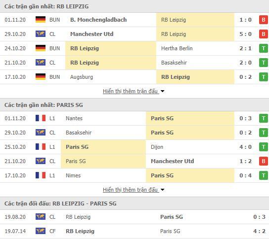 Thành tích đối đầu RB Leipzig vs PSG