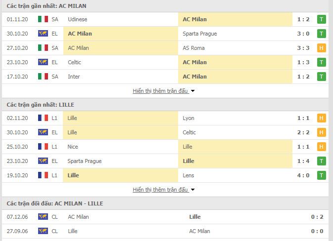 Thành tích đối đầu AC Milan vs Lille