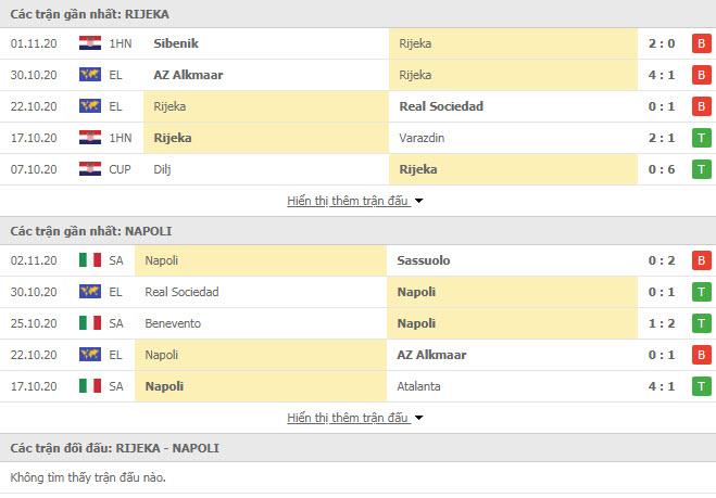 Thành tích đối đầu HNK Rijeka vs Napoli