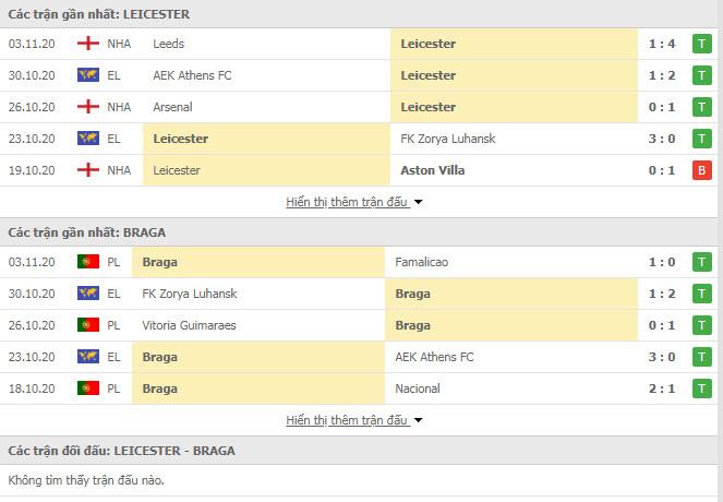 Thành tích đối đầu Leicester vs Sporting Braga