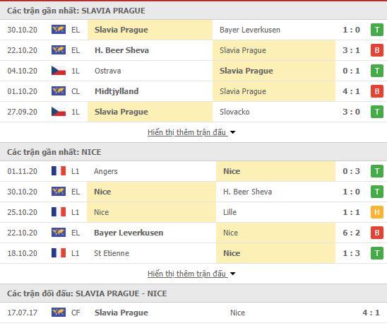 Thành tích đối đầu Slavia Praha vs Nice