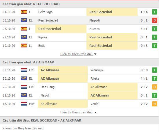 Thành tích đối đầu Real Sociedad vs AZ Alkmaar