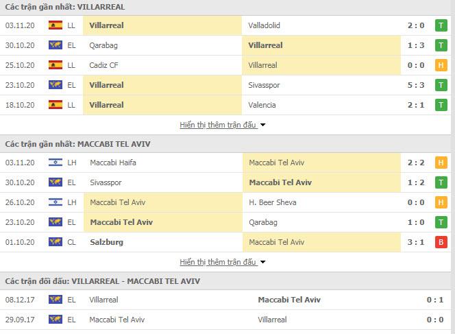 Thành tích đối đầu Villarreal vs Maccabi Tel Aviv