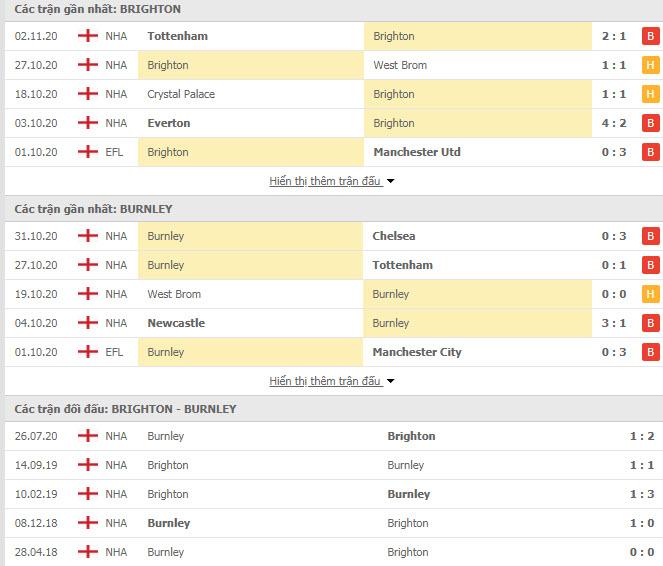 Thành tích đối đầu Brighton vs Burnley