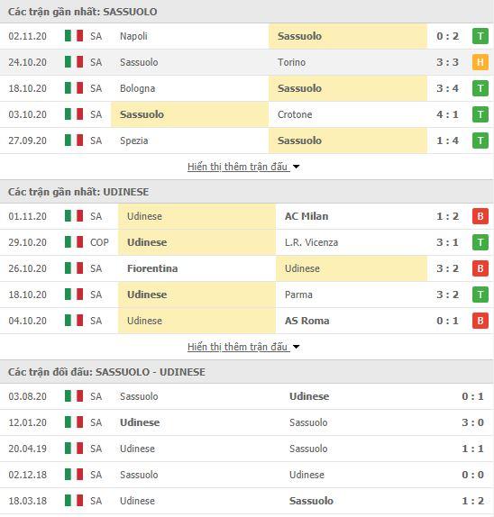 Thành tích đối đầu Sassuolo vs Udinese