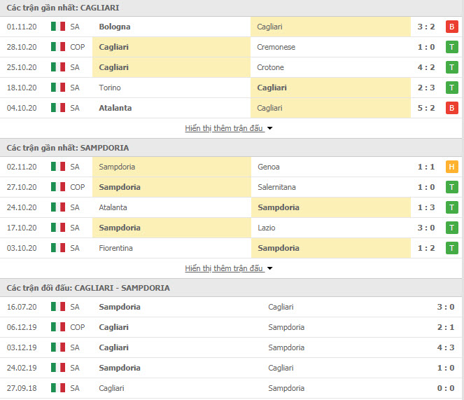 Thành tích đối đầu Cagliari vs Sampdoria