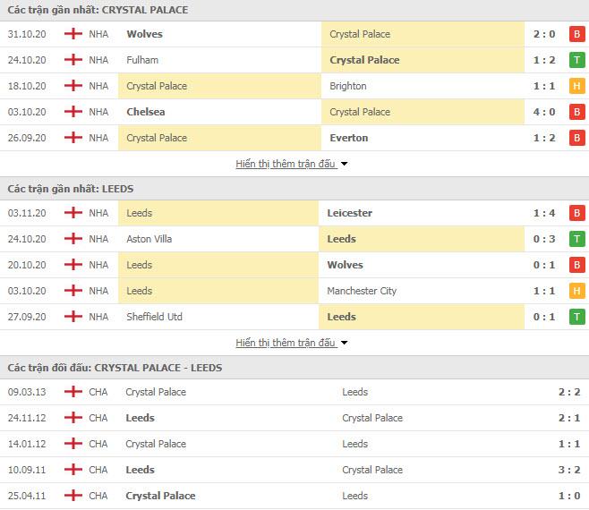Thành tích đối đầu Crystal Palace vs Leeds