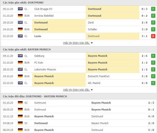 Thành tích đối đầu Dortmund vs Bayern Munich