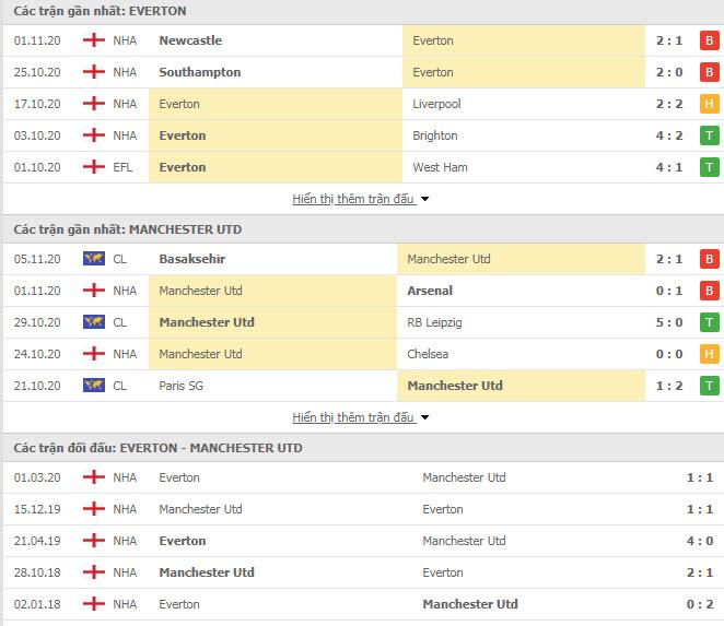 Thành tích đối đầu Everton vs MU
