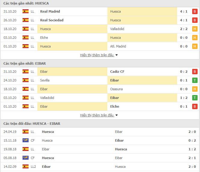 Thành tích đối đầu Huesca vs Eibar