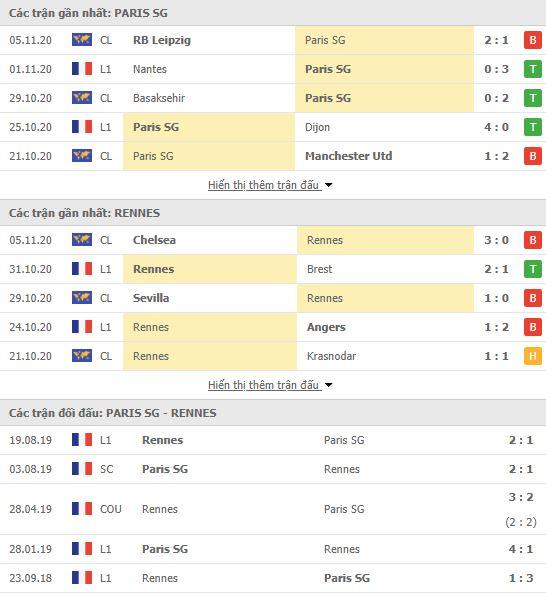 Thành tích đối đầu PSG vs Rennes