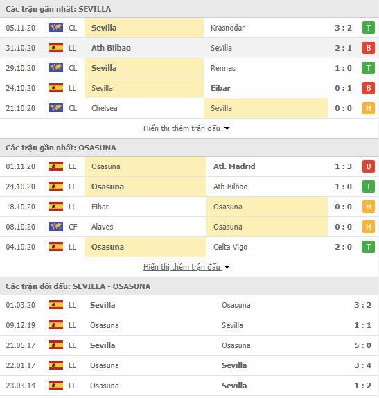 Thành tích đối đầu Sevilla vs Osasuna