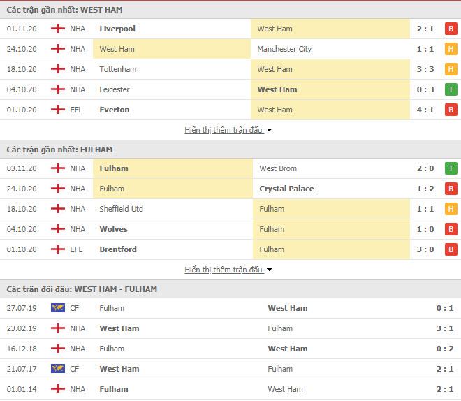 Thành tích đối đầu West Ham vs Fulham