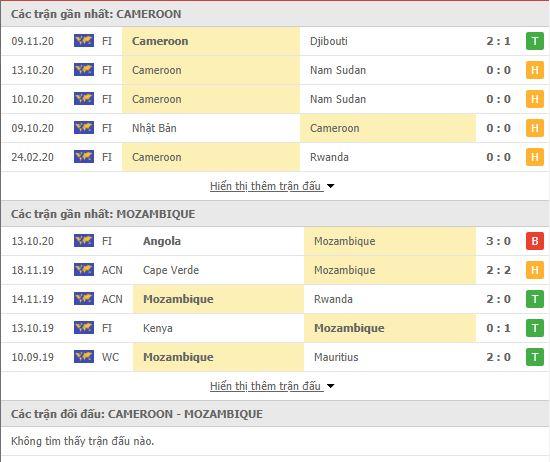 Thành tích đối đầu Cameroon vs Mozambique