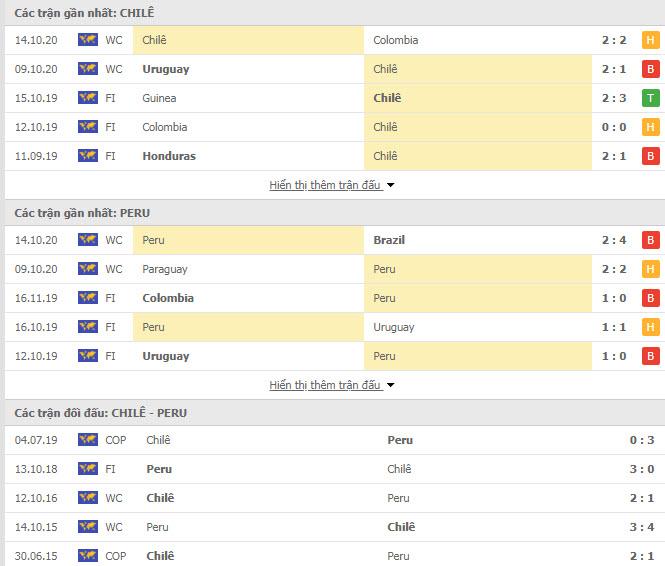Thành tích đối đầu Chile vs Peru