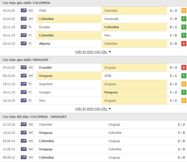 Nhận định trận đấu giữa Colombia vs Uruguay 14/11 - Vòng loại WC: 2 ứng cử viên nặng kí của Nam Mỹ