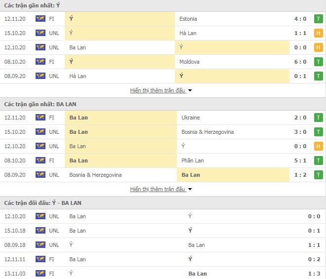 Thành tích đối đầu Italia vs Ba Lan